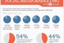 Le marketing médias sociaux B2B...